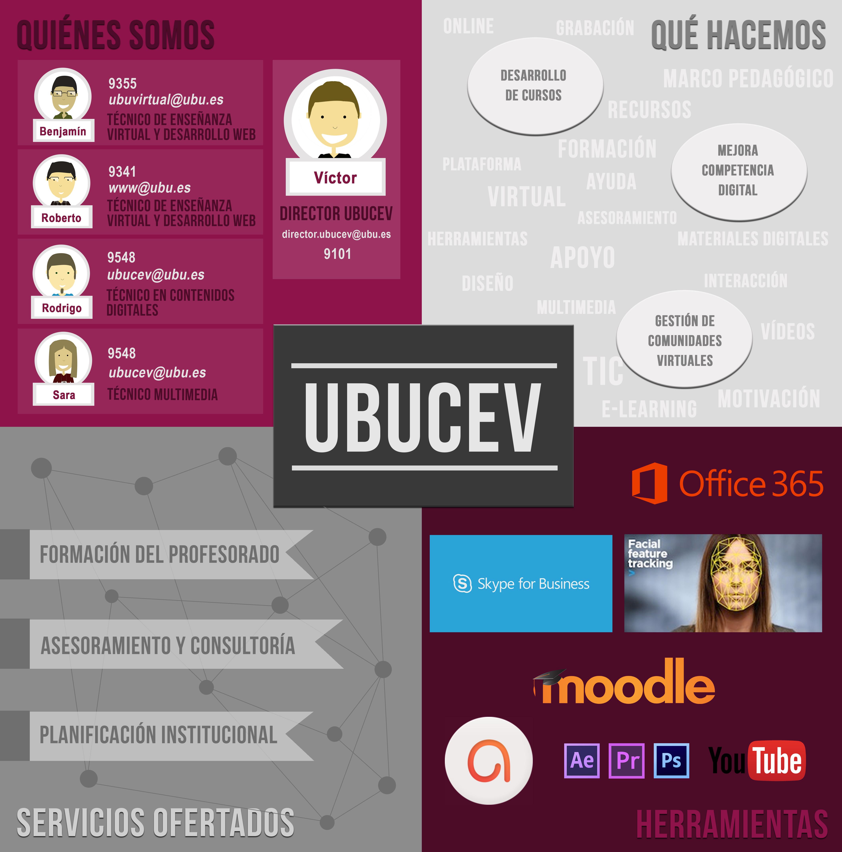 Contacto y servicios del UBUCEV