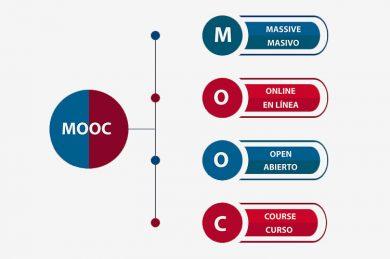 MOOC ¿Qué son?