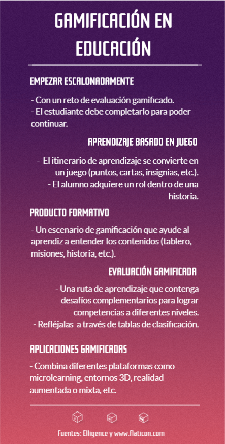 Infografía - Gamificación en educación - Universidad de Burgos - UBU