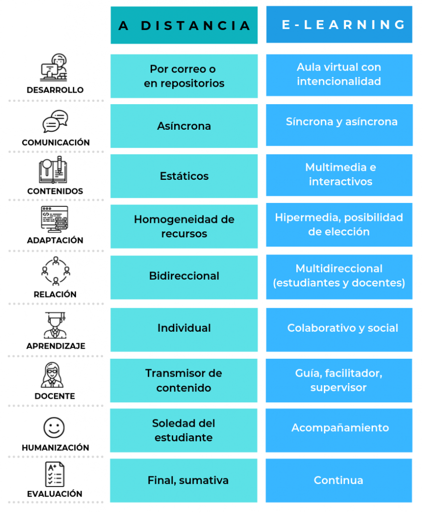 Diferencias entre e-Learning y educación a distancia