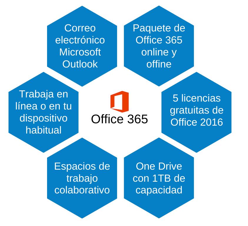 Ventajas de Office 365 - Universidad de Burgos