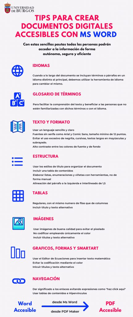 Consejos para crear documentos digitales accesibles con Word. IDIOMAS GLOSARIO DE TÉRMINOS TEXTO Y FORMATO ESTRUCTURA TABLAS IMÁGENES GRÁFICOS, FORMAS Y SMARTART NAVEGACIÓN Más información en la guía rápida en PDF, enlazada justo debajo.