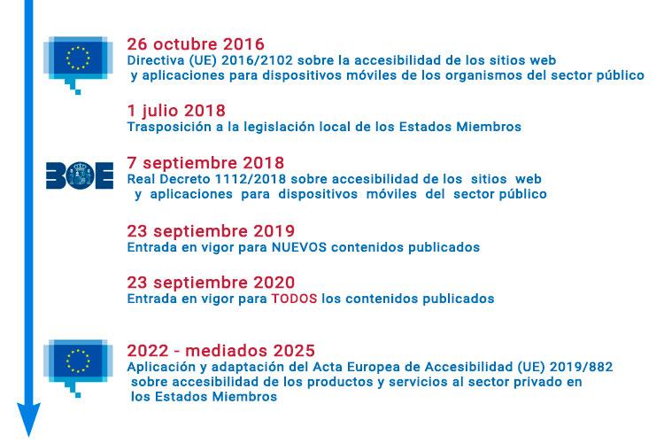 Desarrollo de la normativa y legislación sobre Accesibilidad, desde el 26 de octubre de 2016 con la Directiva (UE) 2016/2102 sobre la accesibilidad de los sitios web y aplicaciones para dispositivos móviles de los organismos del sector público al 7 de septiembre de 2018 (RD 1112/2018) y al 23 de septiembre de 2020, con la entrada en vigor para TODOS los contenidos publicados